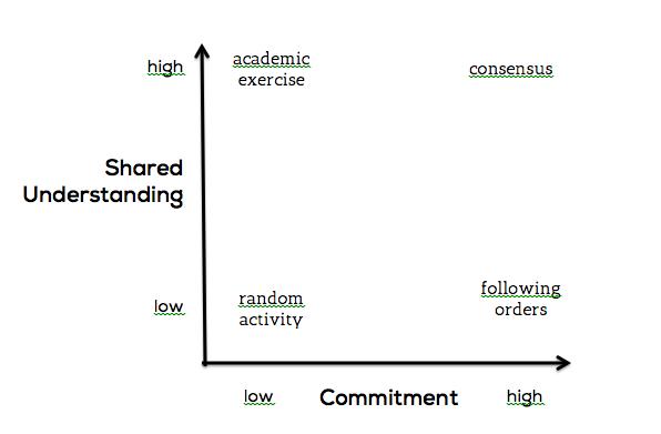 consensuschart