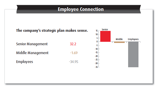 Jamie Notter » Is Strategy the Job of Senior Leaders?