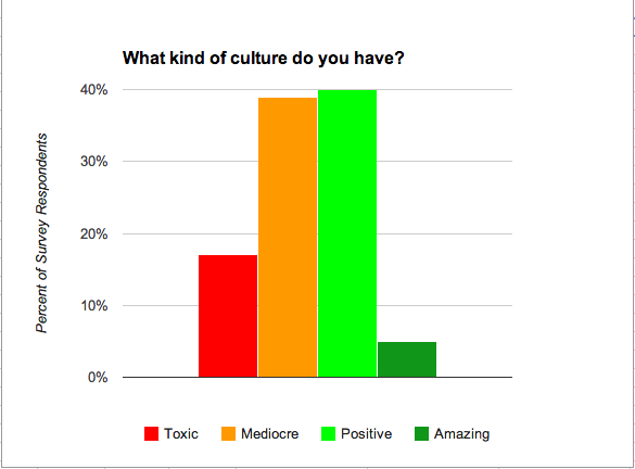 cultureresults