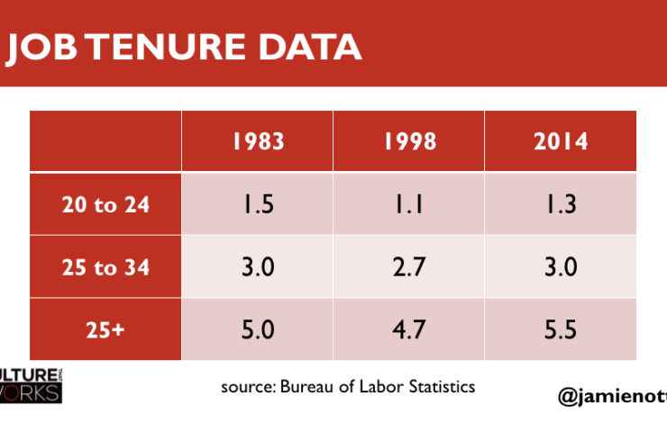 The Myth of Millennial Job-Hopping
