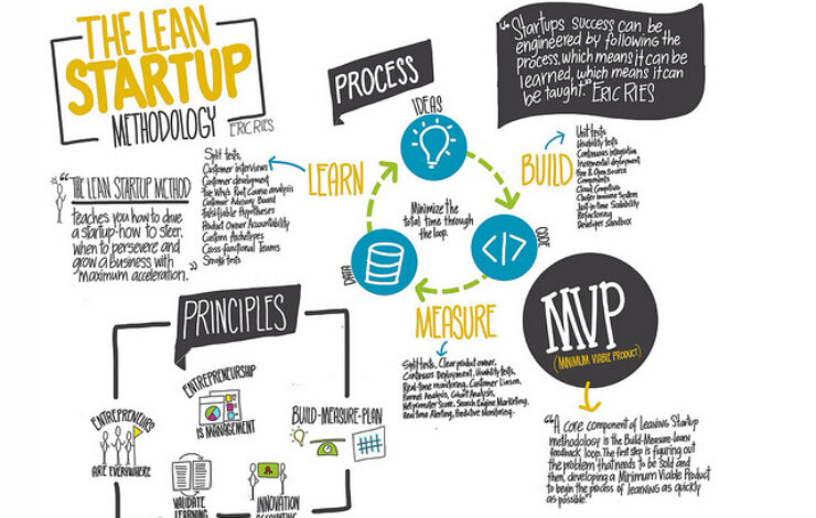 New Must-Read White Paper on Lean Startup for Associations
